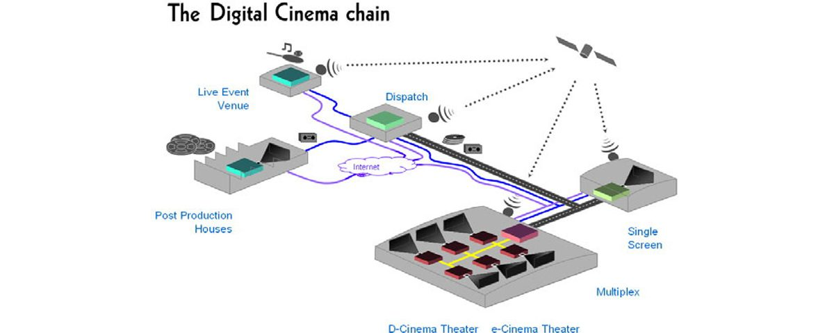 Digital Cinema Key Questions