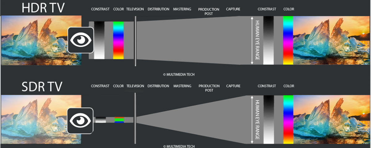 HDR Television Infographic