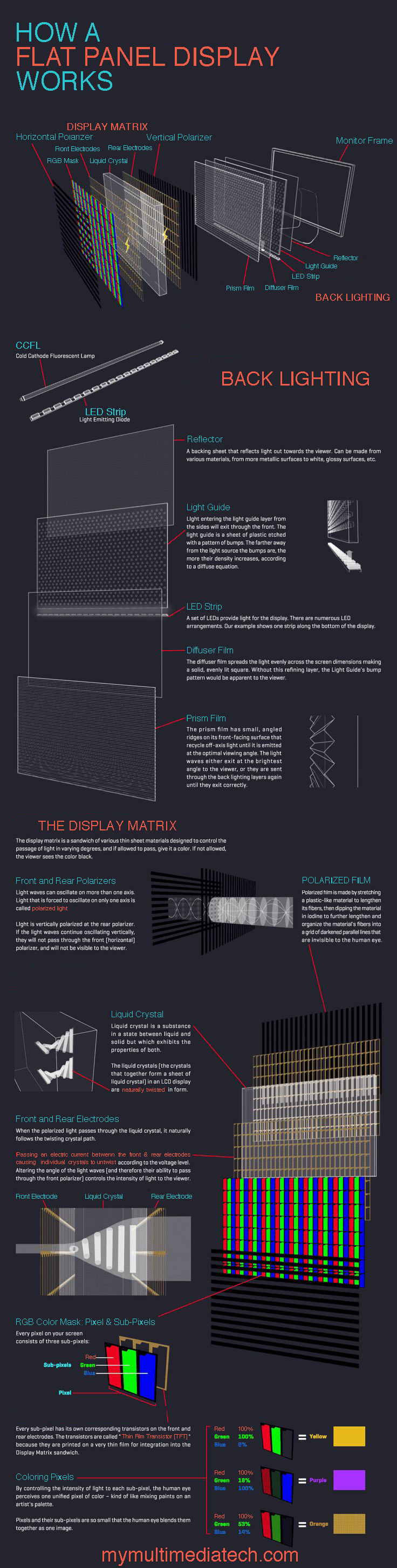 How a Flat Panel Display Works Infographic