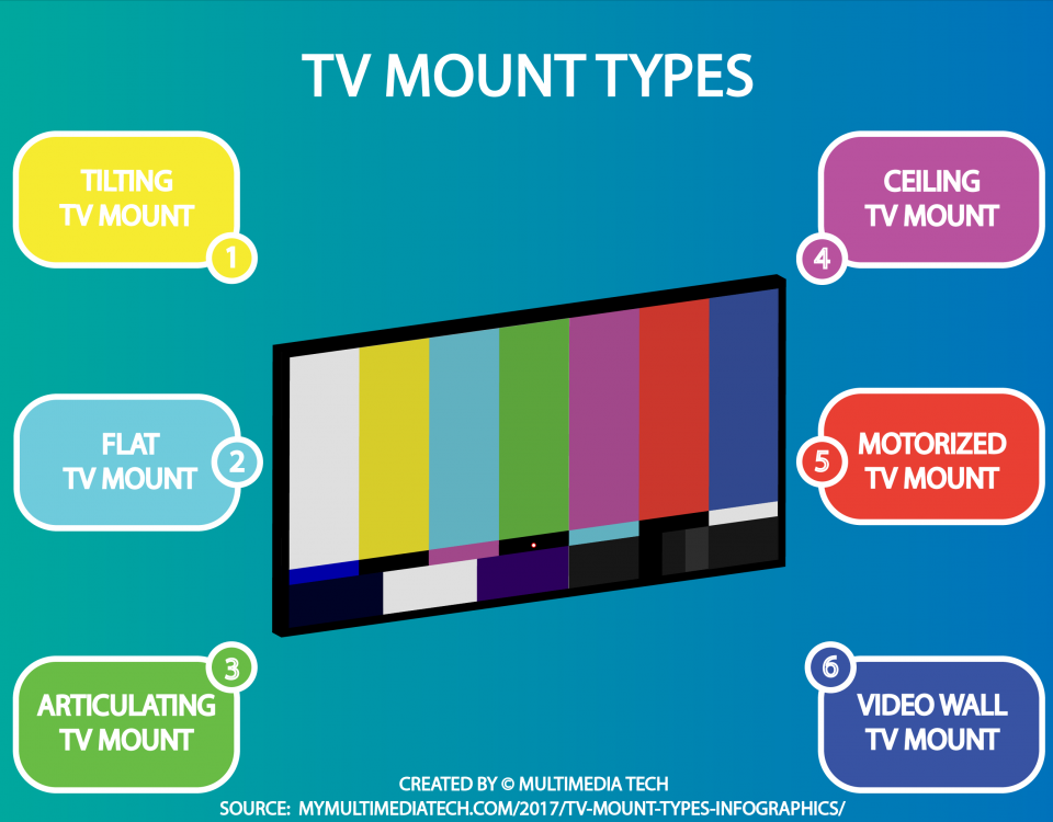 TV Mount Types Infographic
