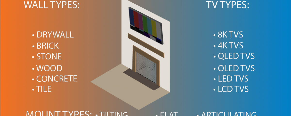 Fireplace TV Installation Infographic