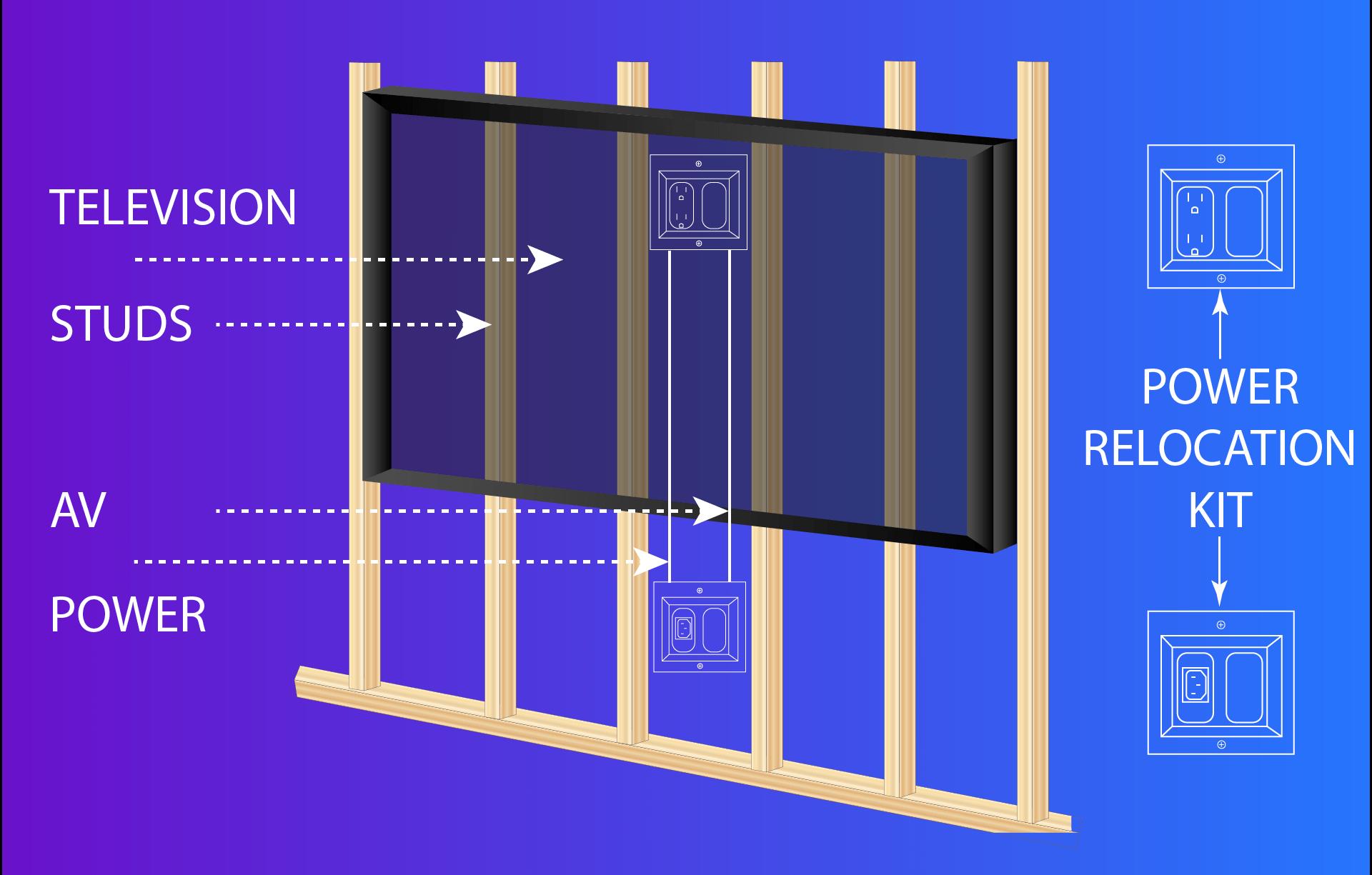 Power Relocation Kit Infographic TV Studs AV Power