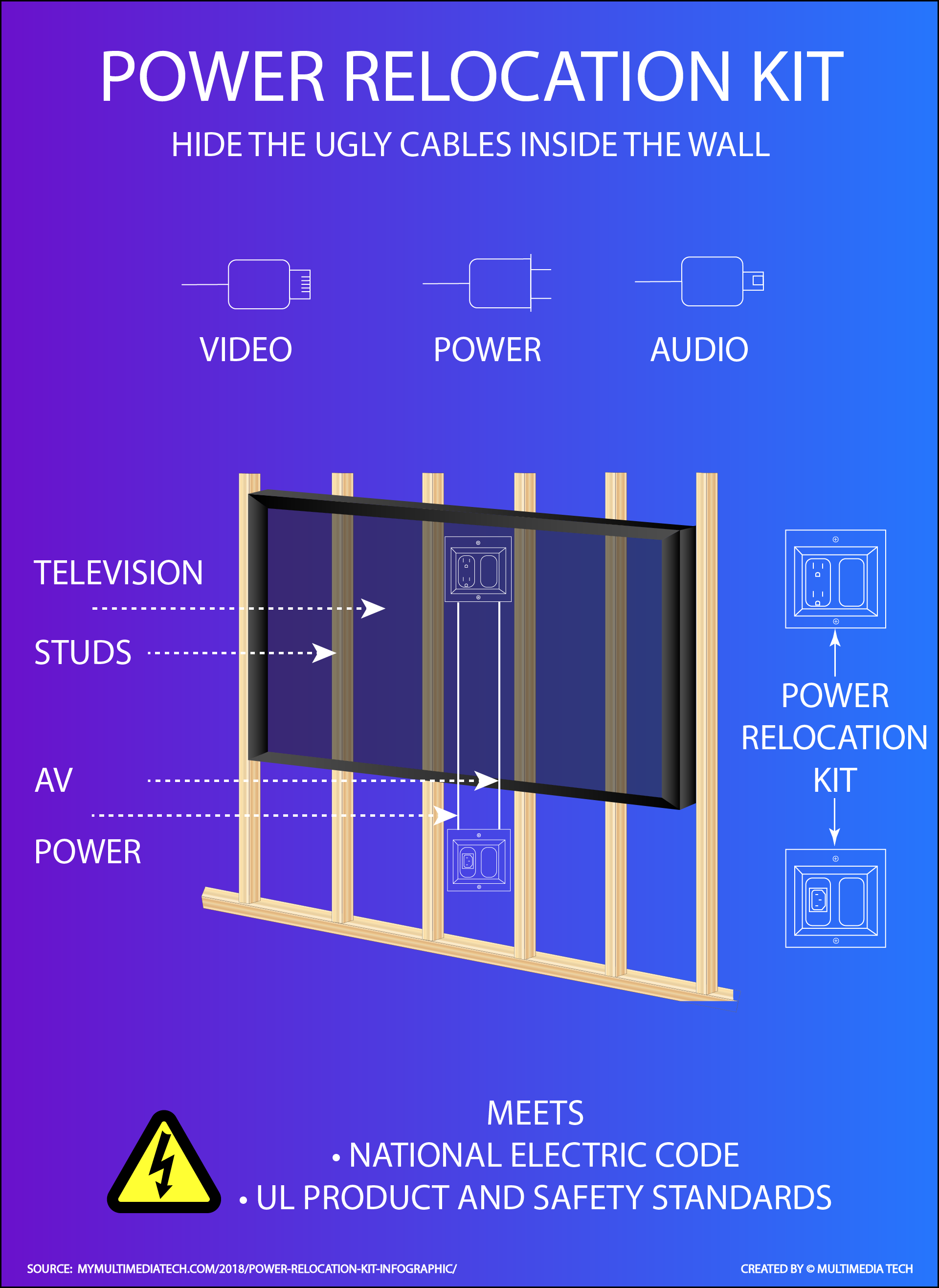 Power Relocation Kit Infographic