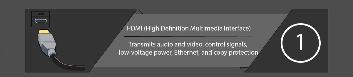 TV Connectors and Ports HDMI